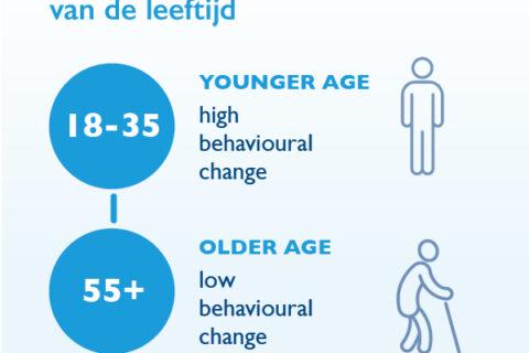 leefstijlveranderingen-in-functie-van-de-leeftijd